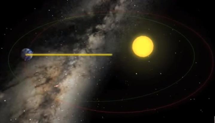 Perihelion Ve Aphelion Nedir?